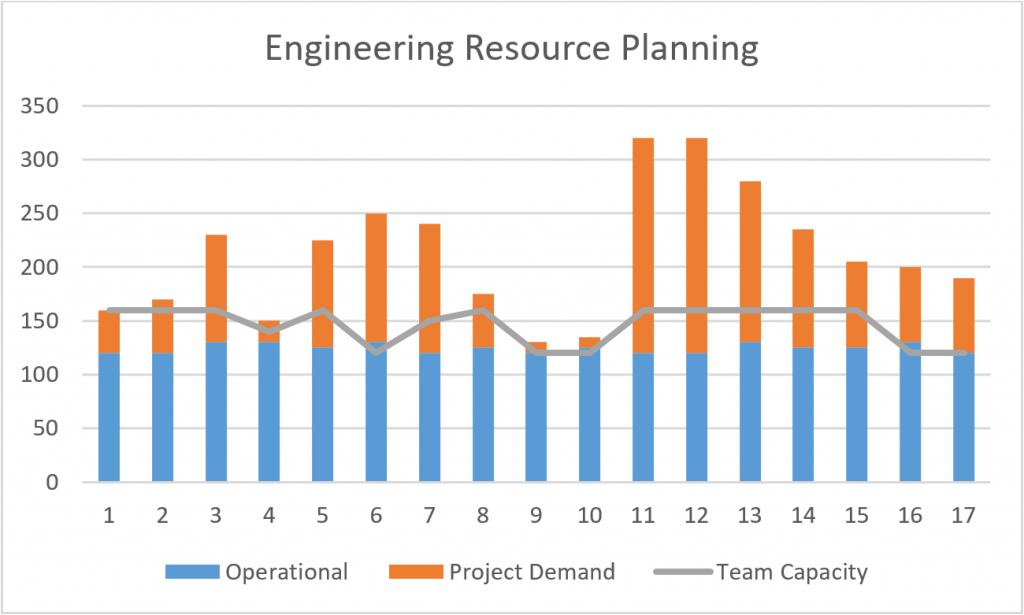 Engineering Resource Planning